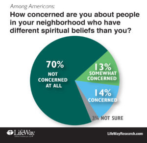 tlg-christian-news-ed-stetzer-americans-prefer-to-talk-about-politics-rather-than-god-concerned