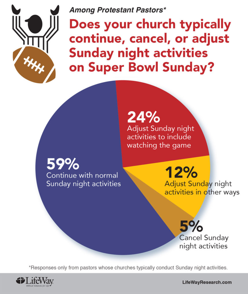 tlg-christian-news-ed-stetzer-most-churches-hold-sunday-services-super-bowl-or-not